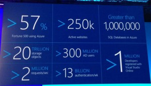 Microsoft hosts 1 million SQL databases